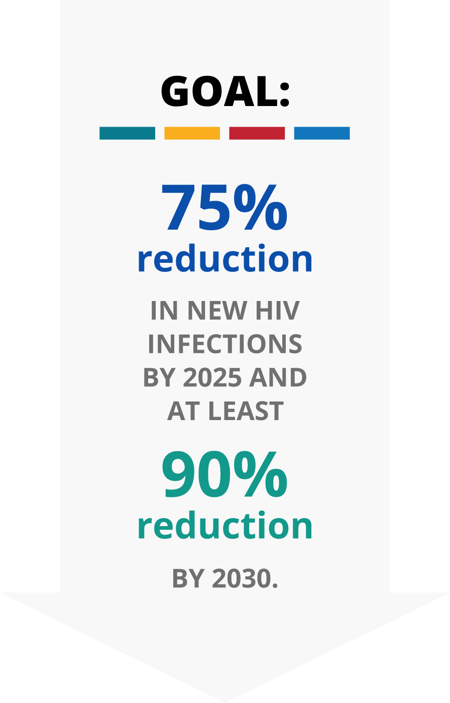Goal: 75% reduction in new HIV infections by 2025 and at least 90% reduction by 2030.