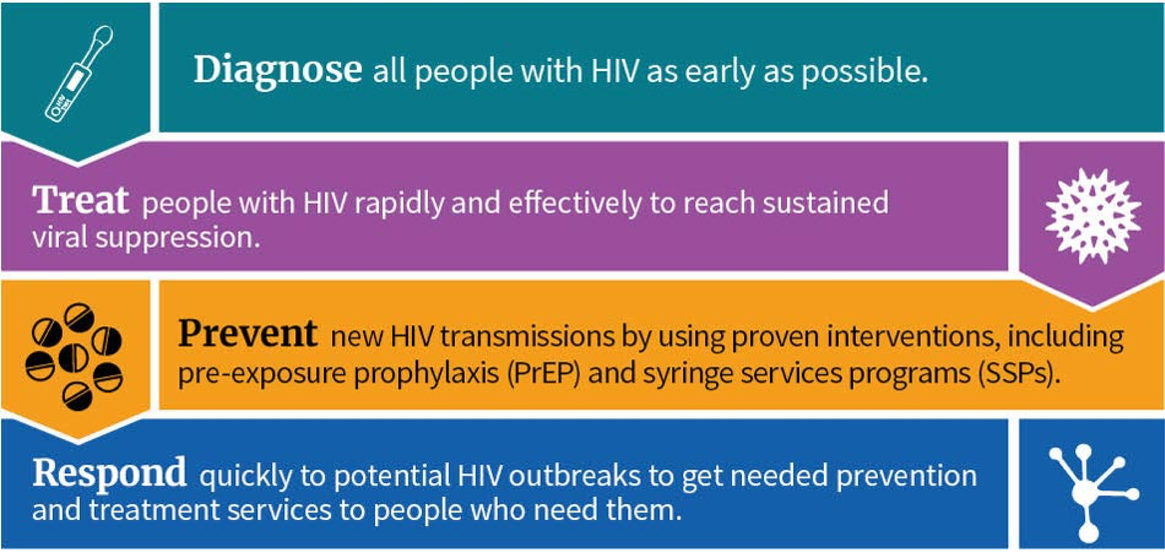 Diagnose all people with HIV as early as possible. Treat people with HIV rapidly and effectively to reach sustained viral suppression. Prevent new HIV transmissions by using proven interventions, including pre-exposure prophylaxis (PrEP) and syringe services programs (SSPs). Respond quickly to potential HIV outbreaks to get needed prevention and treatment services to people who need them.